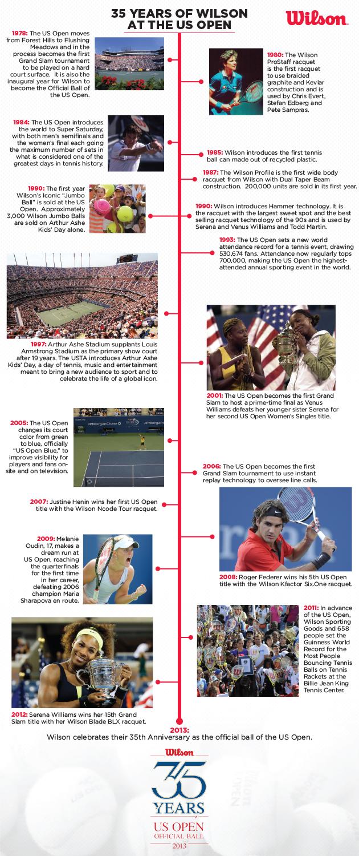 Wilson-35-years-Timeline